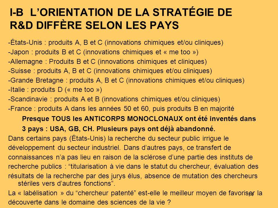 I-B L'ORIENTATION DE LA STRATÉGIE DE R&D DIFFÈRE SELON LES PAYS