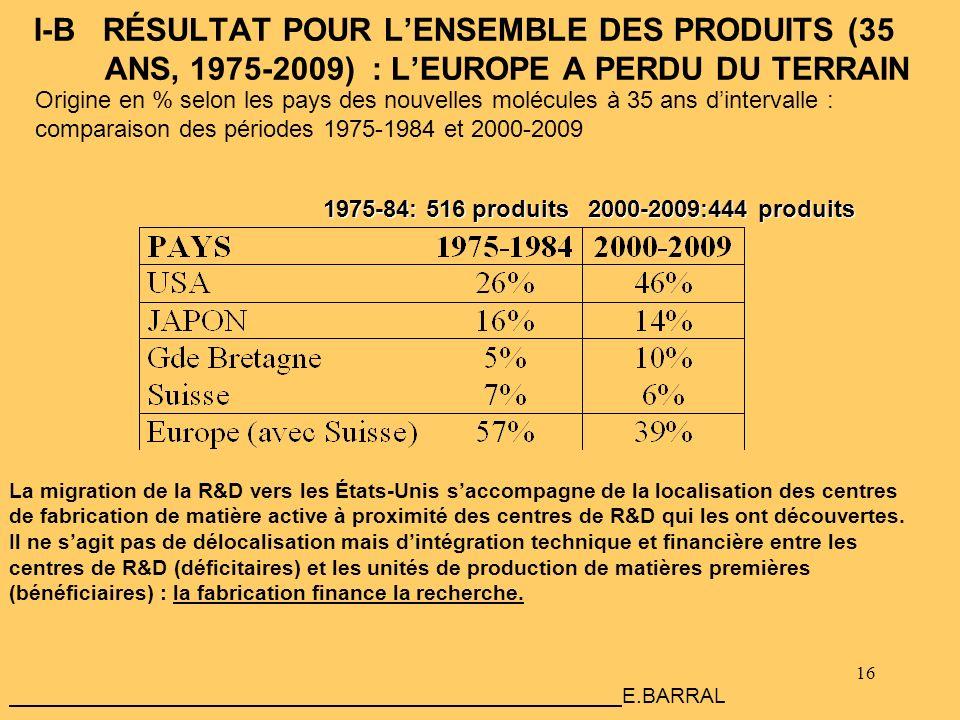 I-B RÉSULTAT POUR L'ENSEMBLE DES PRODUITS (35 ANS, 1975-2009) : L'EUROPE A PERDU DU TERRAIN