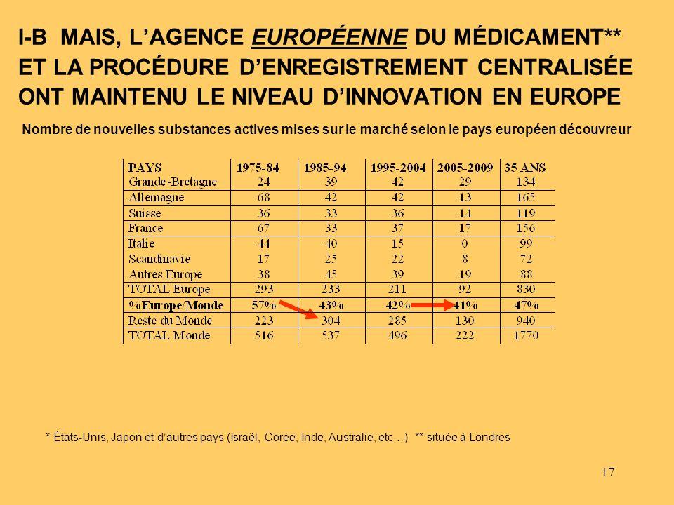 I-B MAIS, L'AGENCE EUROPÉENNE DU MÉDICAMENT**
