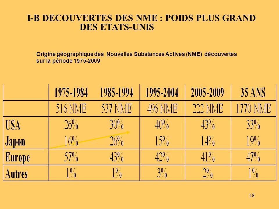 I-B DECOUVERTES DES NME : POIDS PLUS GRAND DES ETATS-UNIS
