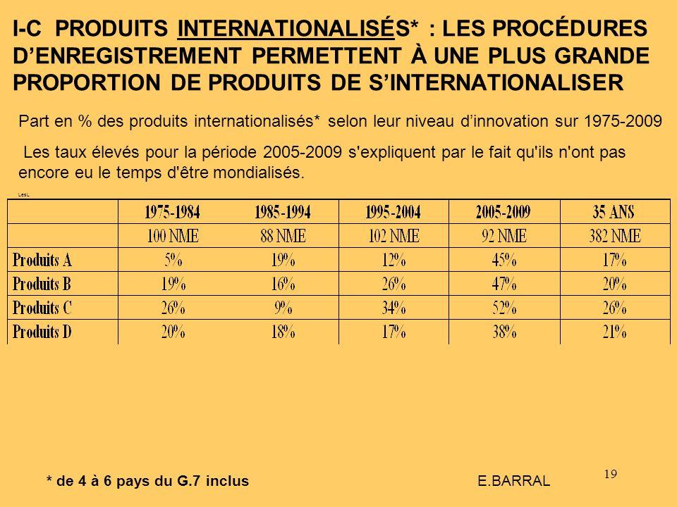 I-C PRODUITS INTERNATIONALISÉS