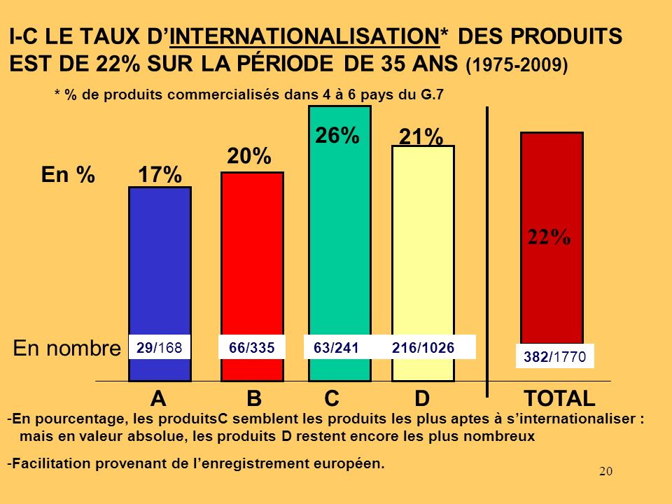 I-C LE TAUX D'INTERNATIONALISATION