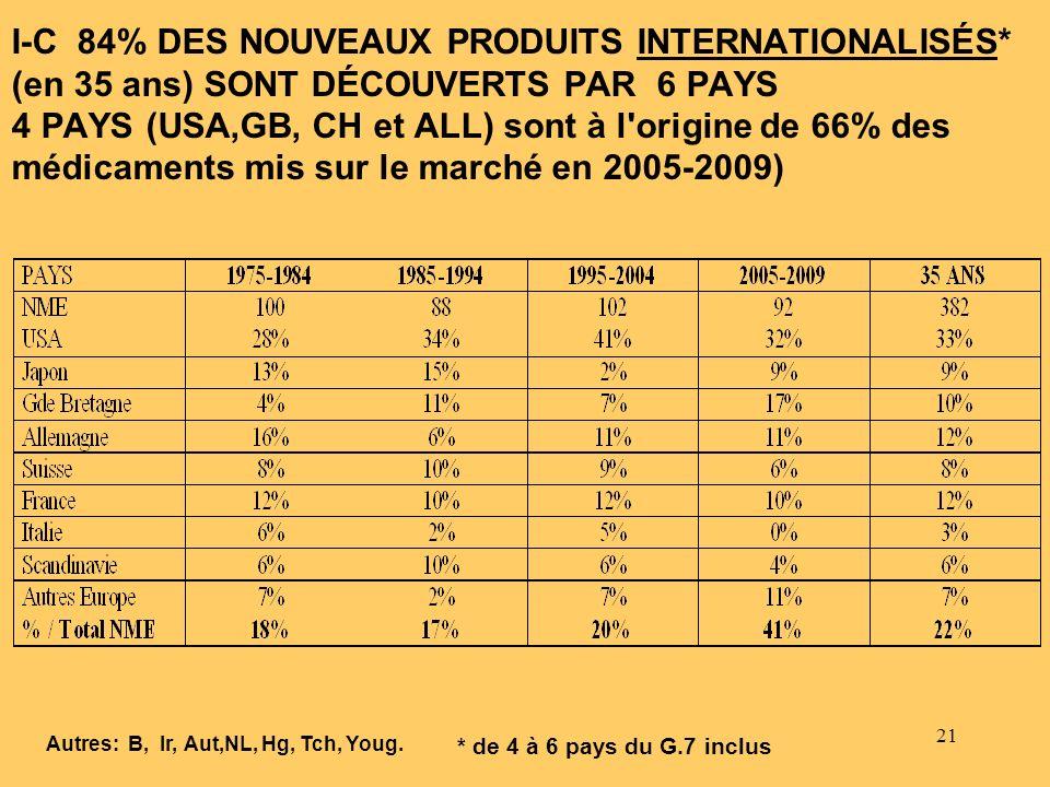 I-C 84% DES NOUVEAUX PRODUITS INTERNATIONALISÉS