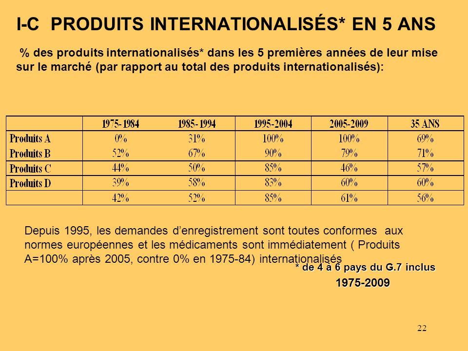 I-C PRODUITS INTERNATIONALISÉS* EN 5 ANS