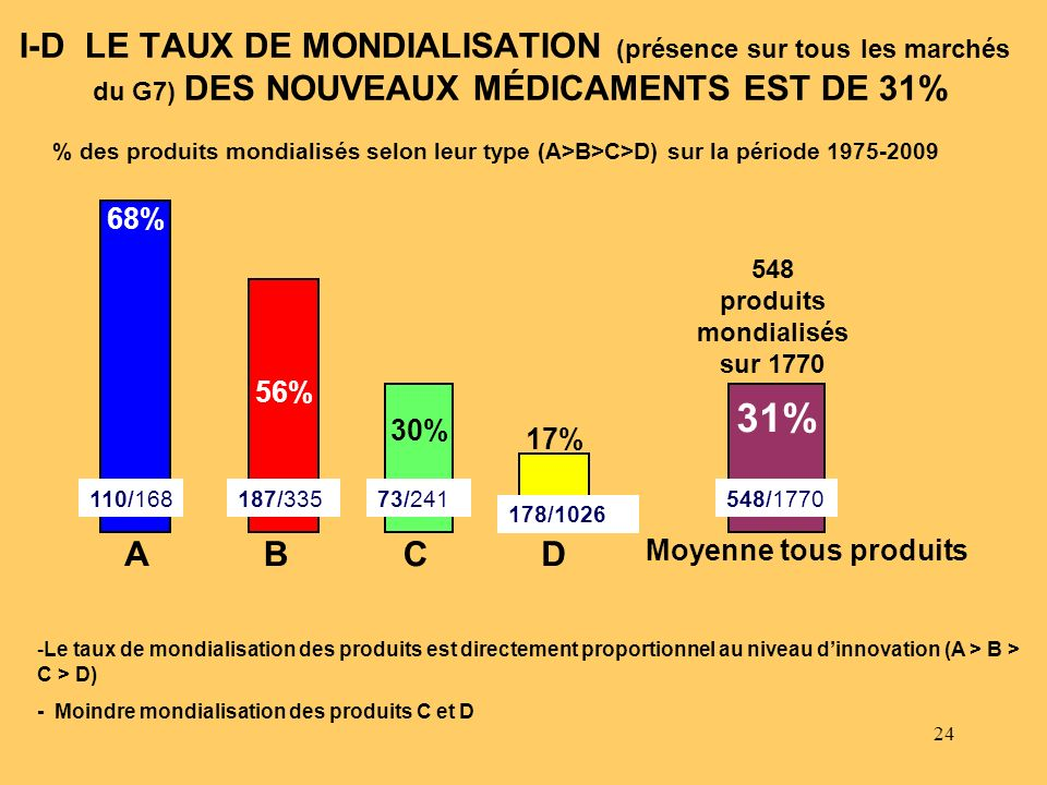 I-D LE TAUX DE MONDIALISATION (présence sur tous les marchés du G7) DES NOUVEAUX MÉDICAMENTS EST DE 31%