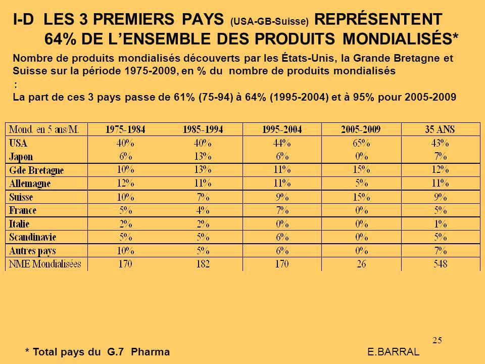 I-D LES 3 PREMIERS PAYS (USA-GB-Suisse) REPRÉSENTENT 64% DE L'ENSEMBLE DES PRODUITS MONDIALISÉS*