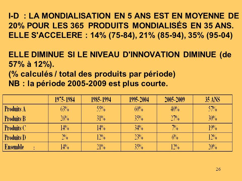 I-D : LA MONDIALISATION EN 5 ANS EST EN MOYENNE DE 20% POUR LES 365 PRODUITS MONDIALISÉS EN 35 ANS. ELLE S ACCELERE : 14% (75-84), 21% (85-94), 35% (95-04) ELLE DIMINUE SI LE NIVEAU D INNOVATION DIMINUE (de 57% à 12%). (% calculés / total des produits par période) NB : la période 2005-2009 est plus courte.