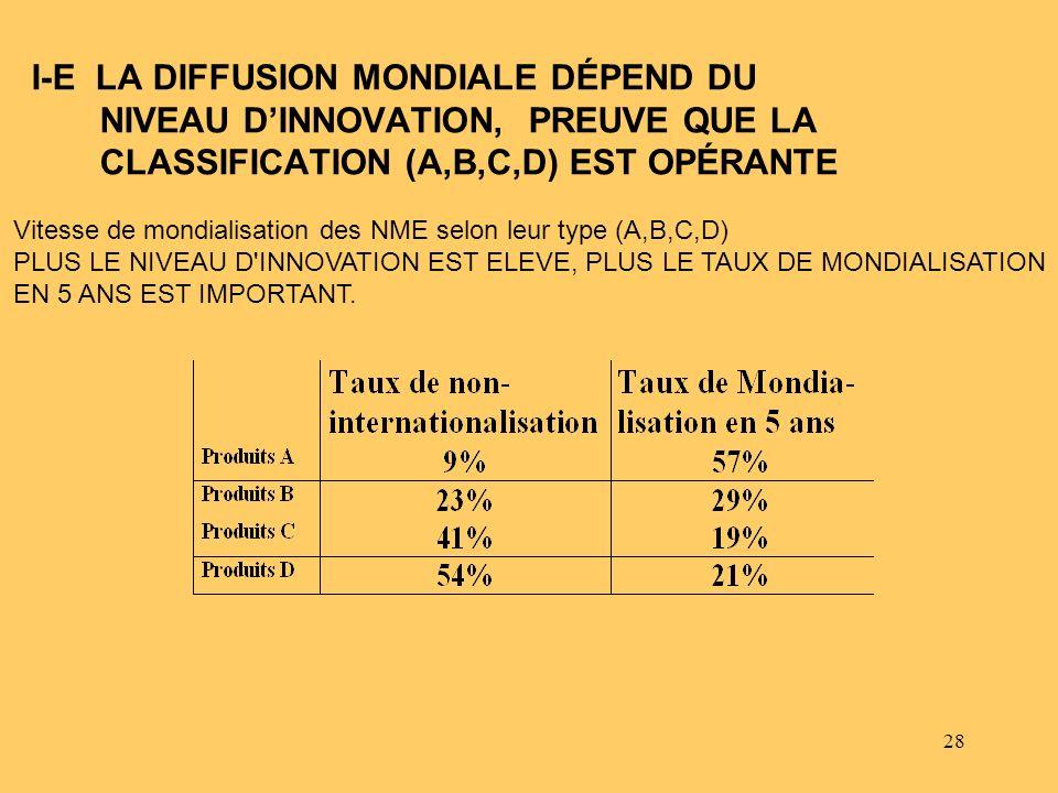 I-E LA DIFFUSION MONDIALE DÉPEND DU NIVEAU D'INNOVATION, PREUVE QUE LA CLASSIFICATION (A,B,C,D) EST OPÉRANTE