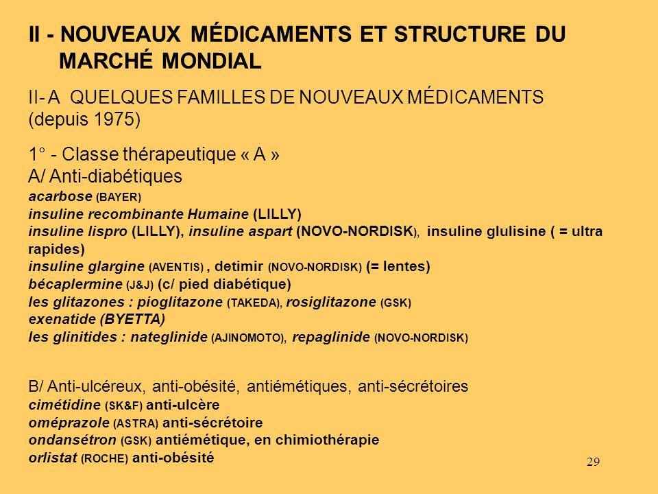 II - NOUVEAUX MÉDICAMENTS ET STRUCTURE DU MARCHÉ MONDIAL