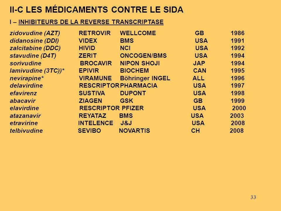 II-C LES MÉDICAMENTS CONTRE LE SIDA