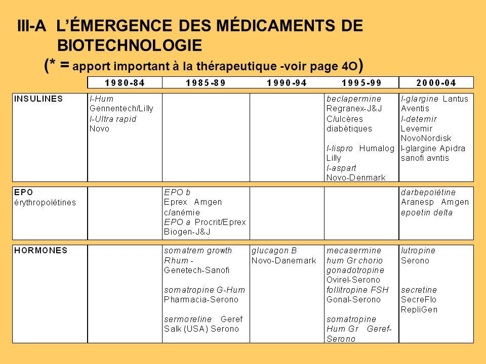 III-A L'ÉMERGENCE DES MÉDICAMENTS DE BIOTECHNOLOGIE