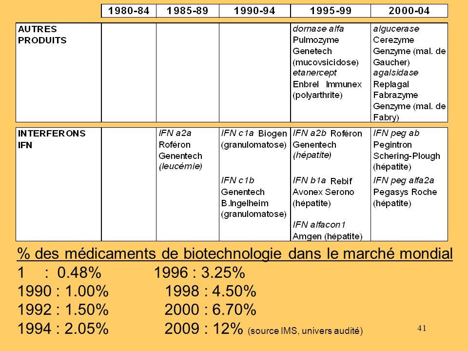 % des médicaments de biotechnologie dans le marché mondial