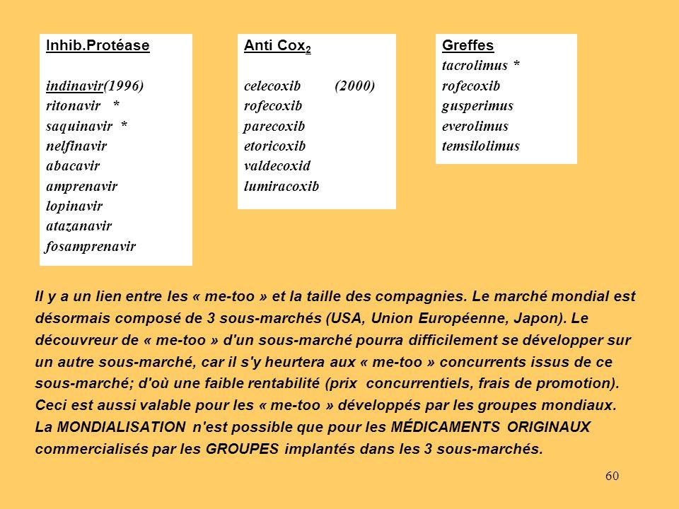désormais composé de 3 sous-marchés (USA, Union Européenne, Japon). Le