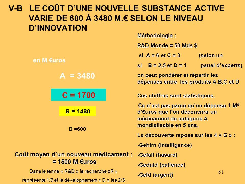 Coût moyen d'un nouveau médicament : = 1500 M.€uros
