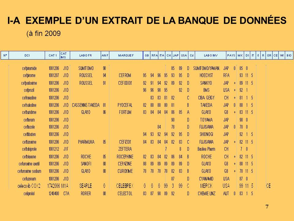 I-A EXEMPLE D'UN EXTRAIT DE LA BANQUE DE DONNÉES (à fin 2009
