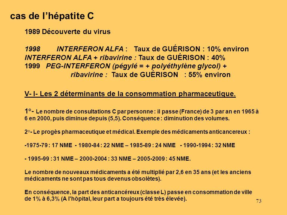 cas de l'hépatite C 11989 Découverte du virus.
