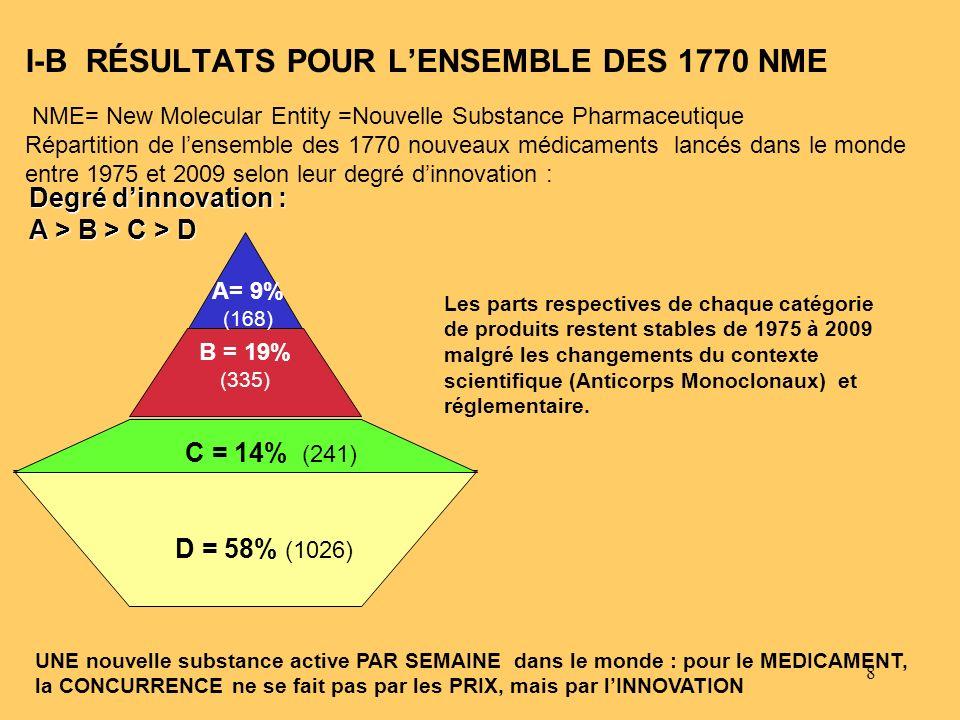 I-B RÉSULTATS POUR L'ENSEMBLE DES 1770 NME