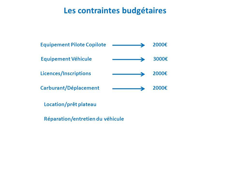 Les contraintes budgétaires