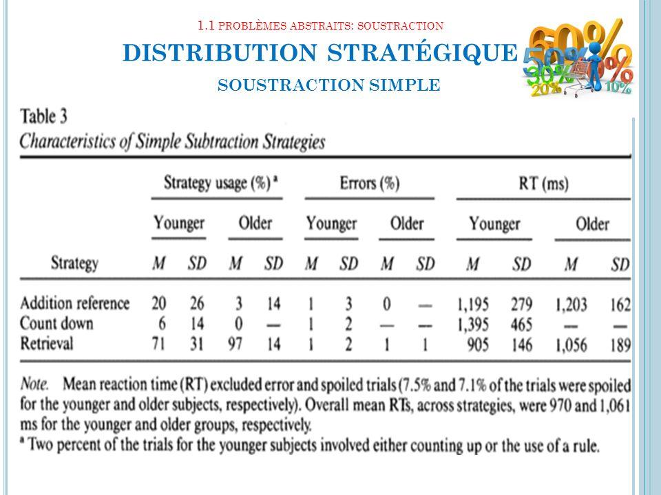 1.1 problèmes abstraits: soustraction distribution stratégique