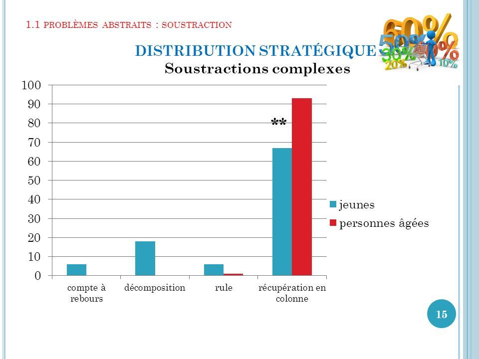 1.1 problèmes abstraits : soustraction