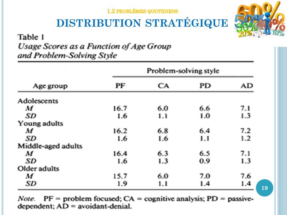 1.2 problèmes quotidiens distribution stratégique
