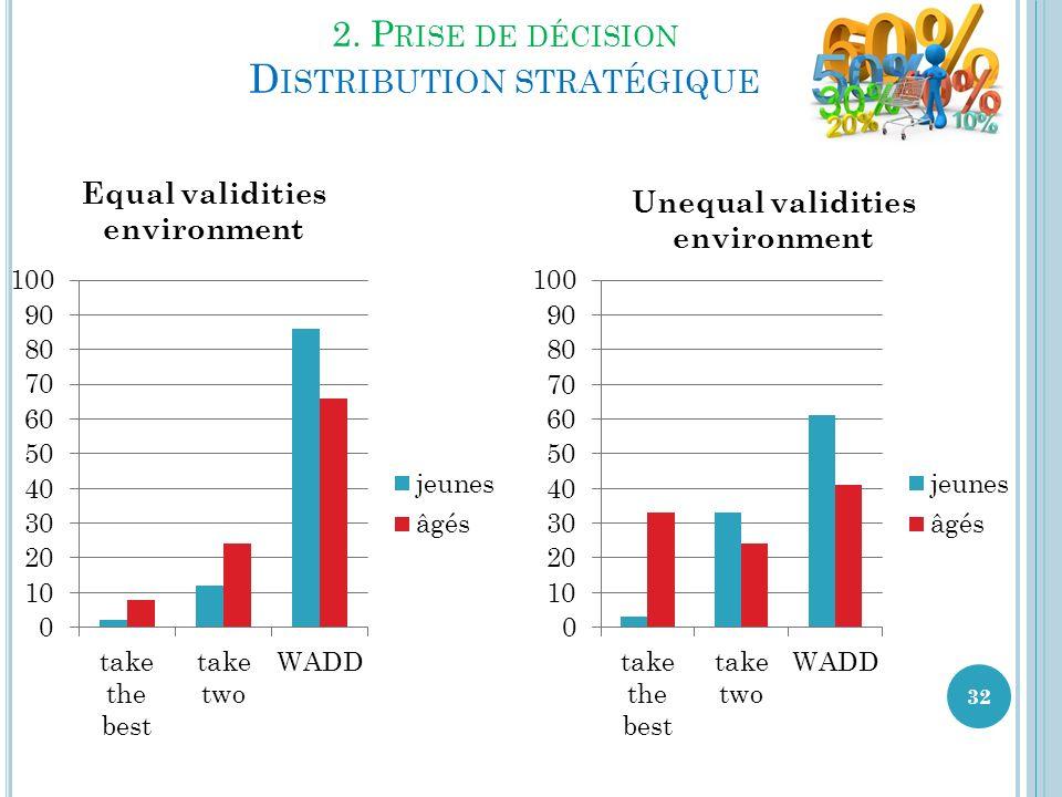 2. Prise de décision Distribution stratégique
