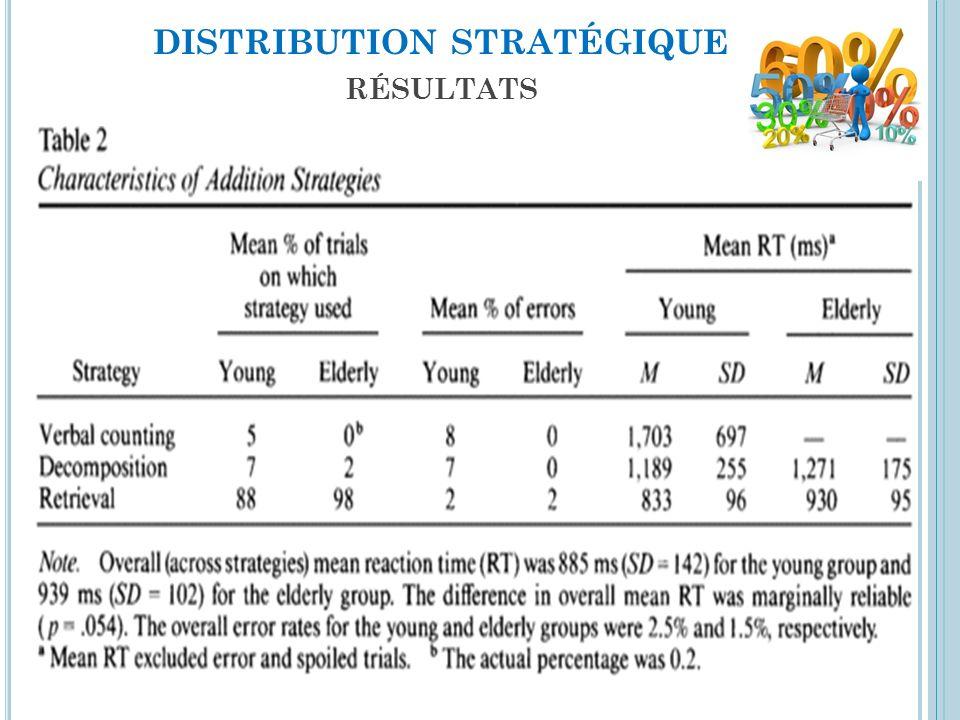 distribution stratégique résultats