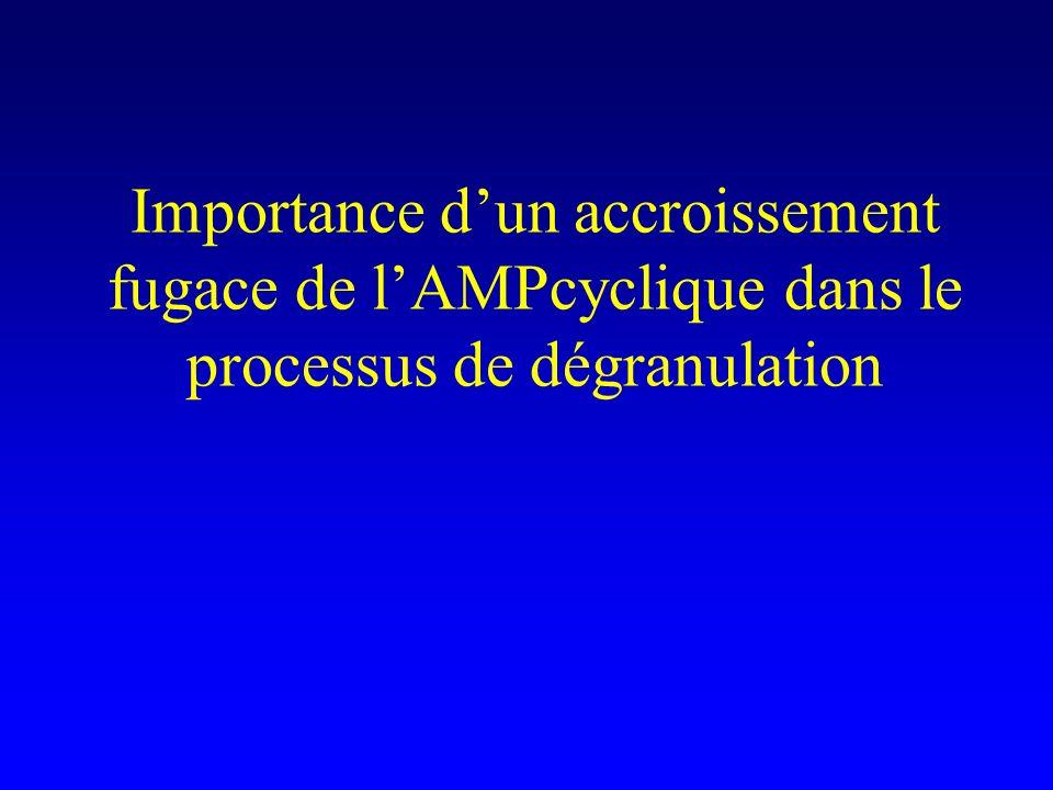 Importance d'un accroissement fugace de l'AMPcyclique dans le processus de dégranulation