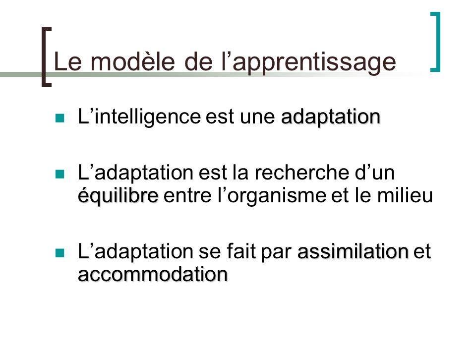 Le modèle de l'apprentissage