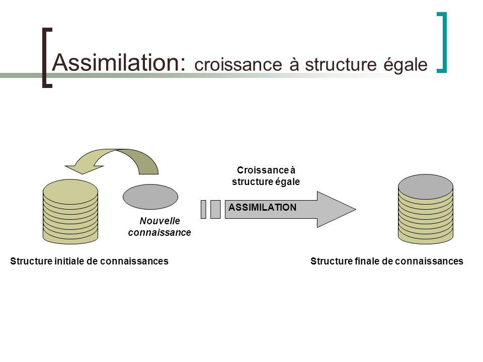 Assimilation: croissance à structure égale