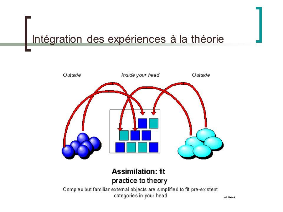 Intégration des expériences à la théorie