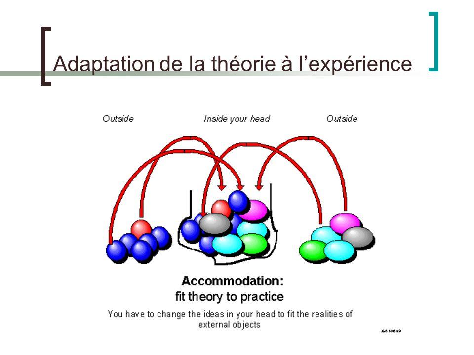 Adaptation de la théorie à l'expérience