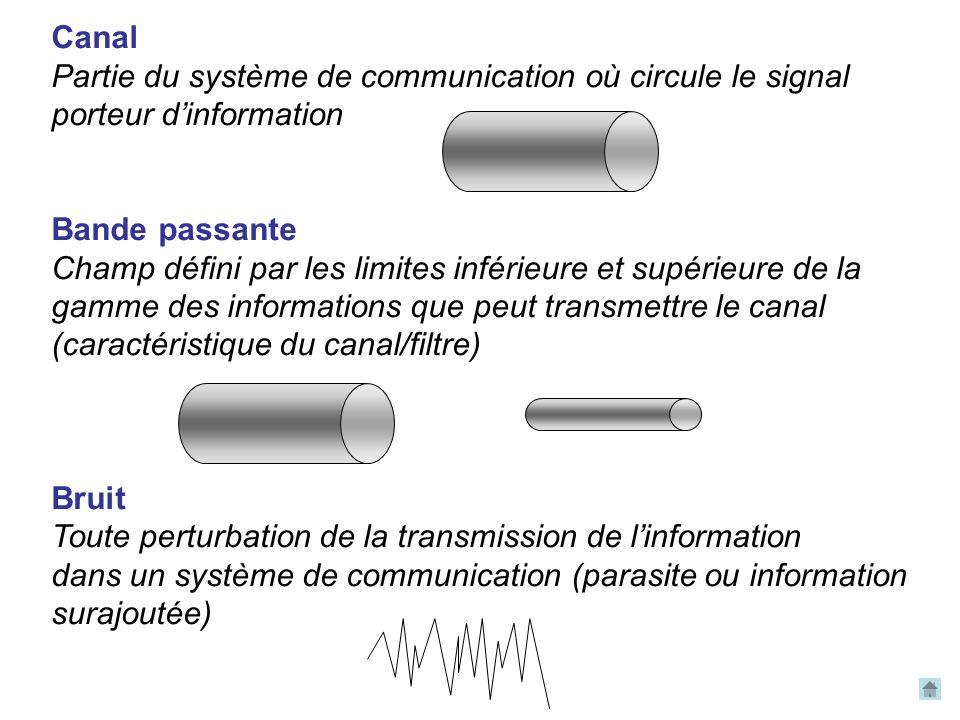 Canal Partie du système de communication où circule le signal porteur d'information Bande passante Champ défini par les limites inférieure et supérieure de la gamme des informations que peut transmettre le canal (caractéristique du canal/filtre) Bruit Toute perturbation de la transmission de l'information dans un système de communication (parasite ou information surajoutée)
