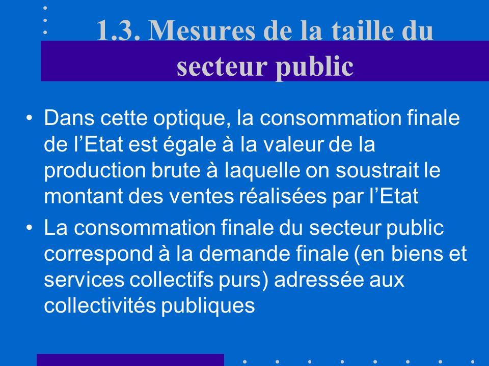 1.3. Mesures de la taille du secteur public