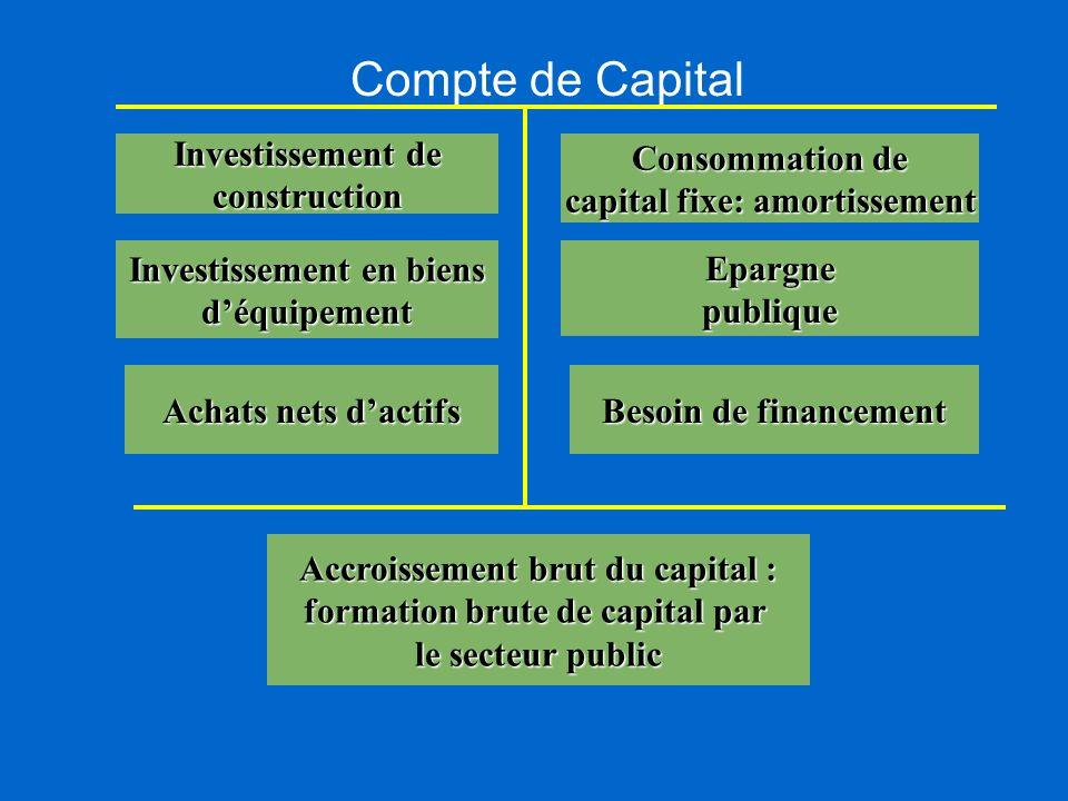 Compte de Capital Investissement de construction Consommation de