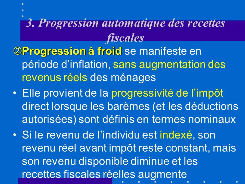 3. Progression automatique des recettes fiscales
