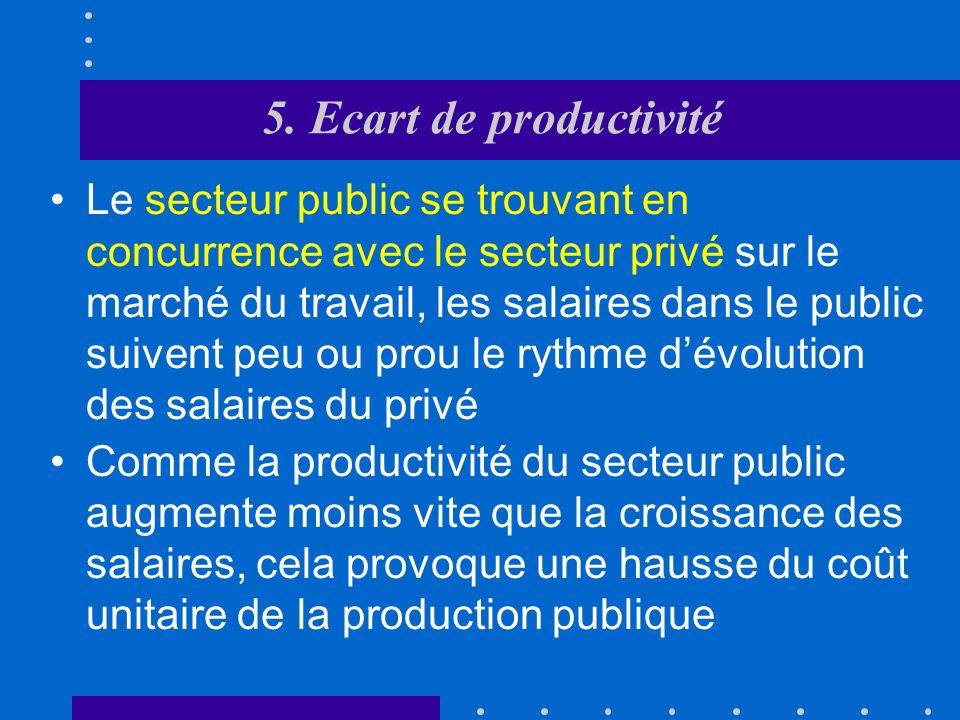 5. Ecart de productivité