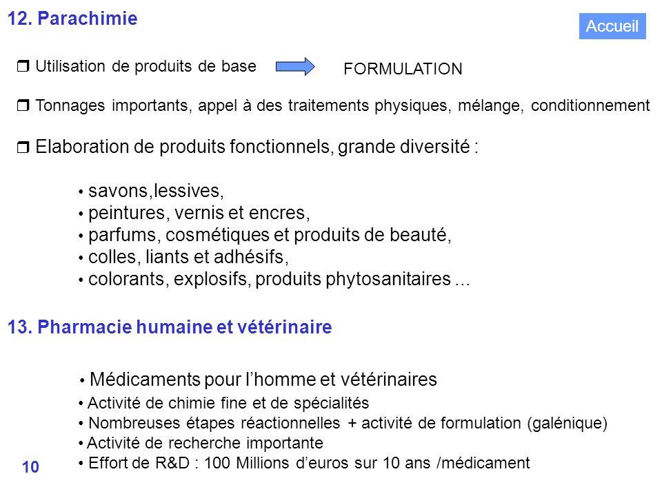 • Médicaments pour l'homme et vétérinaires