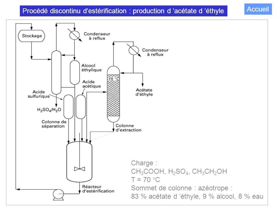 Procédé discontinu d'estérification : production d 'acétate d 'éthyle