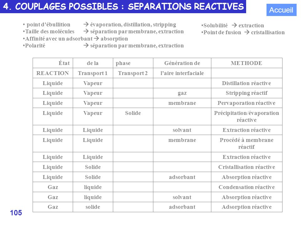 4. COUPLAGES POSSIBLES : SEPARATIONS REACTIVES