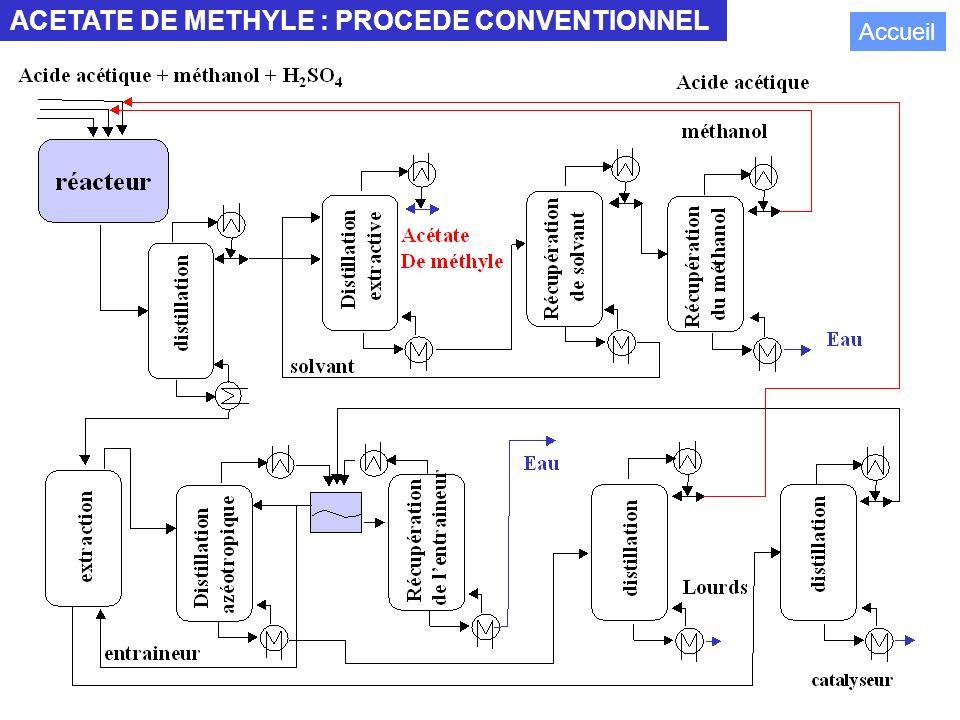 ACETATE DE METHYLE : PROCEDE CONVENTIONNEL