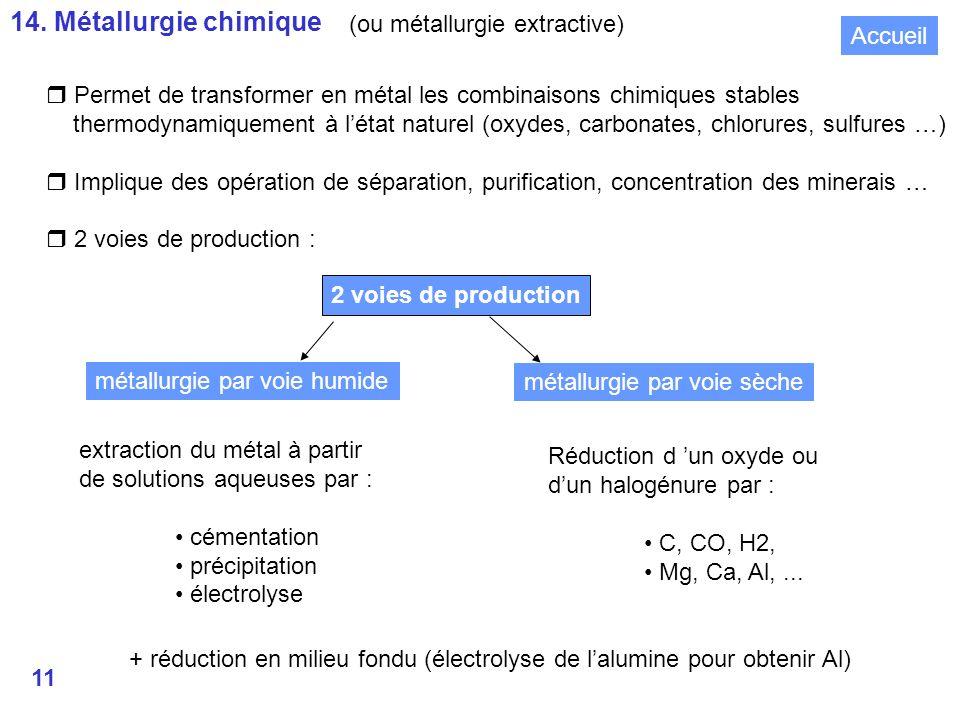 14. Métallurgie chimique (ou métallurgie extractive) Accueil