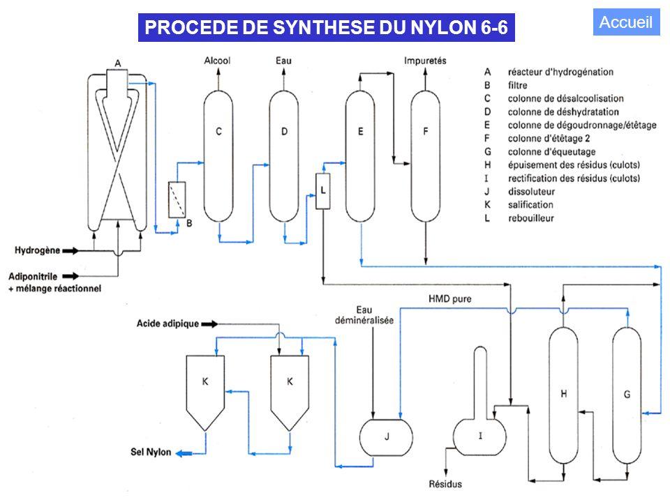 PROCEDE DE SYNTHESE DU NYLON 6-6
