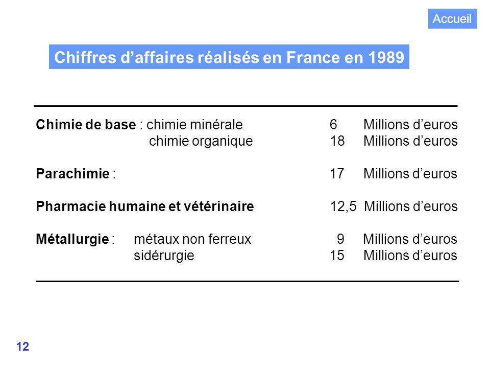Chiffres d'affaires réalisés en France en 1989