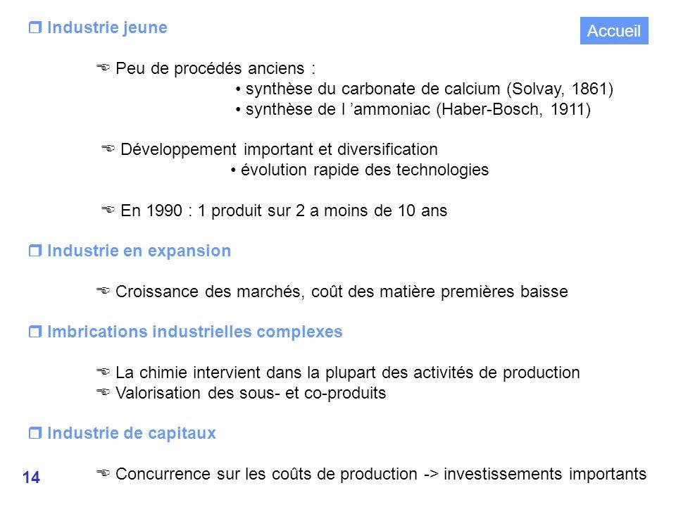  Industrie jeune  Peu de procédés anciens : • synthèse du carbonate de calcium (Solvay, 1861) • synthèse de l 'ammoniac (Haber-Bosch, 1911)