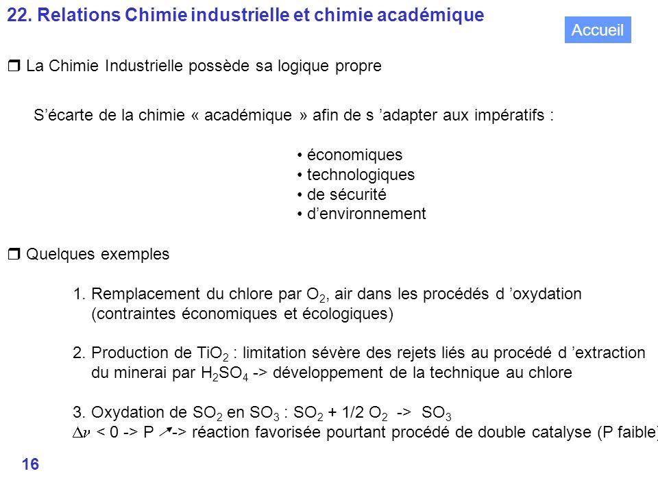 22. Relations Chimie industrielle et chimie académique