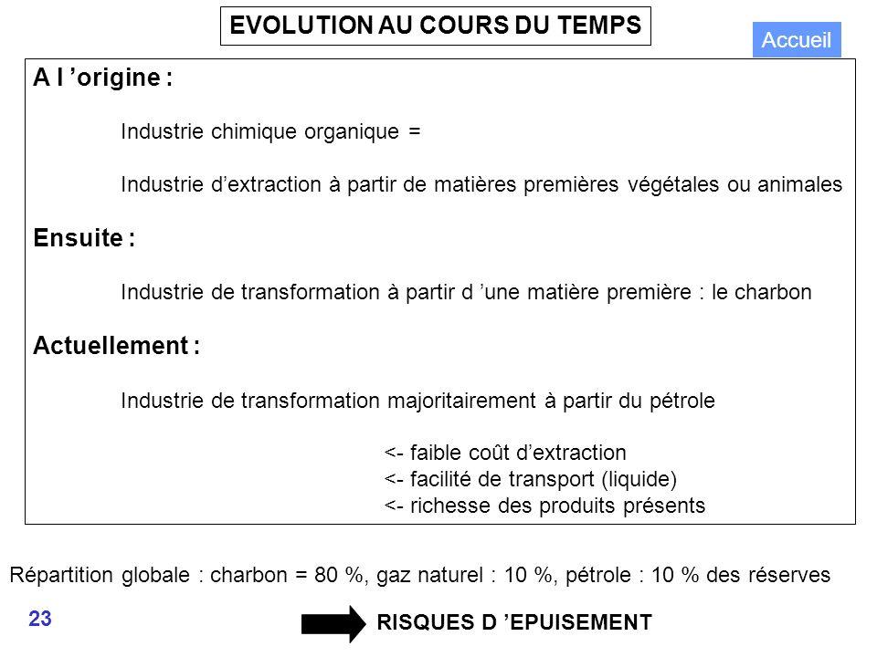 EVOLUTION AU COURS DU TEMPS