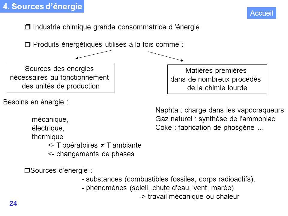 4. Sources d'énergie Accueil