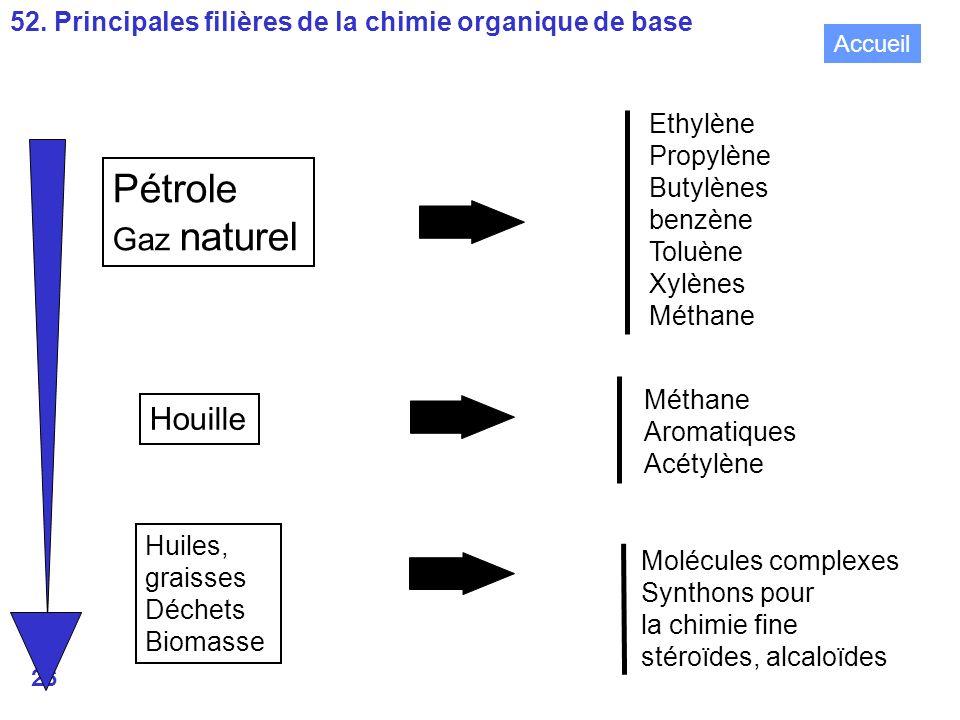 Pétrole Gaz naturel Houille