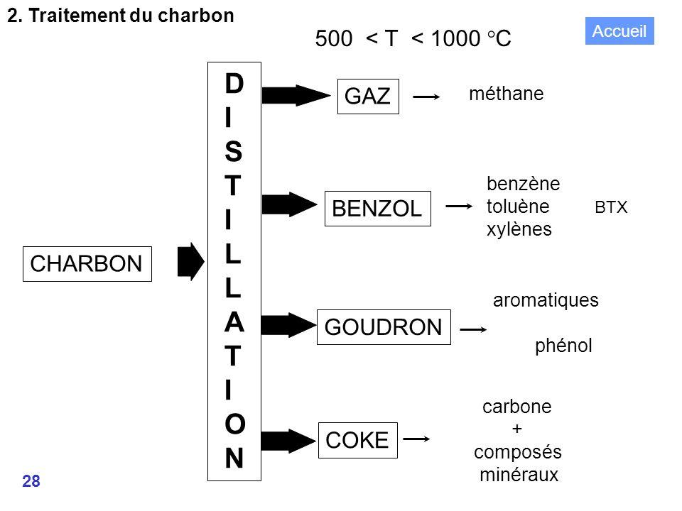 D I S T L A O N 500 < T < 1000 °C GAZ BENZOL CHARBON GOUDRON